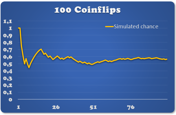 100 Coinflips