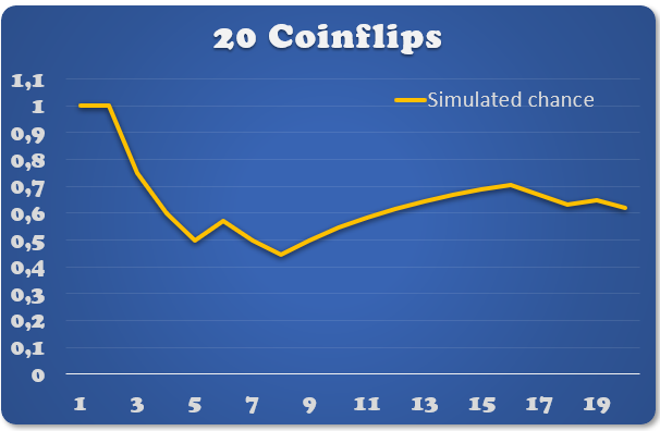 20 Coinflips